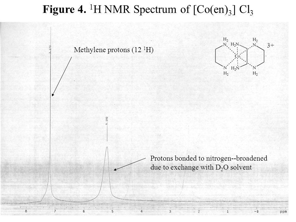 Figure 4. 1H NMR Spectrum of [Co(en)3] Cl3
